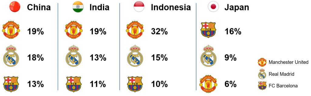 Sports in Asia - Fan Favorites