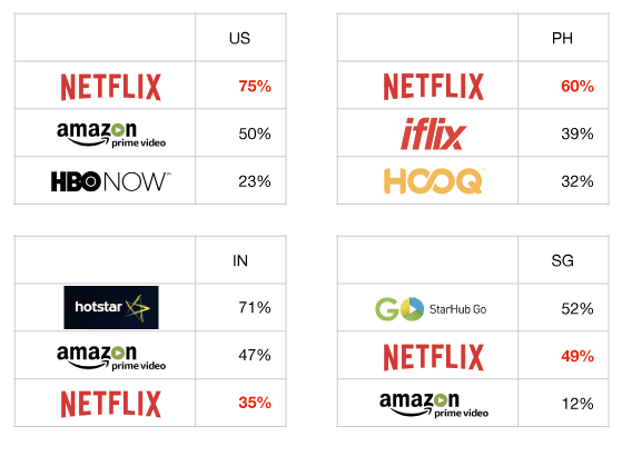 Which of the following video streaming services are you subscribed to?