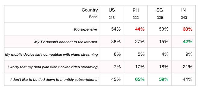 Q. Which of the following best describes why you currently do not subscribe to any video streaming service?